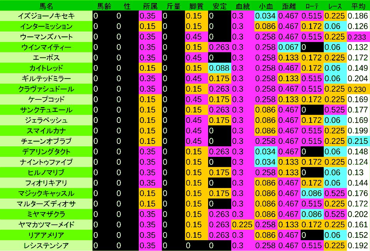 0412_数値3_桜花賞