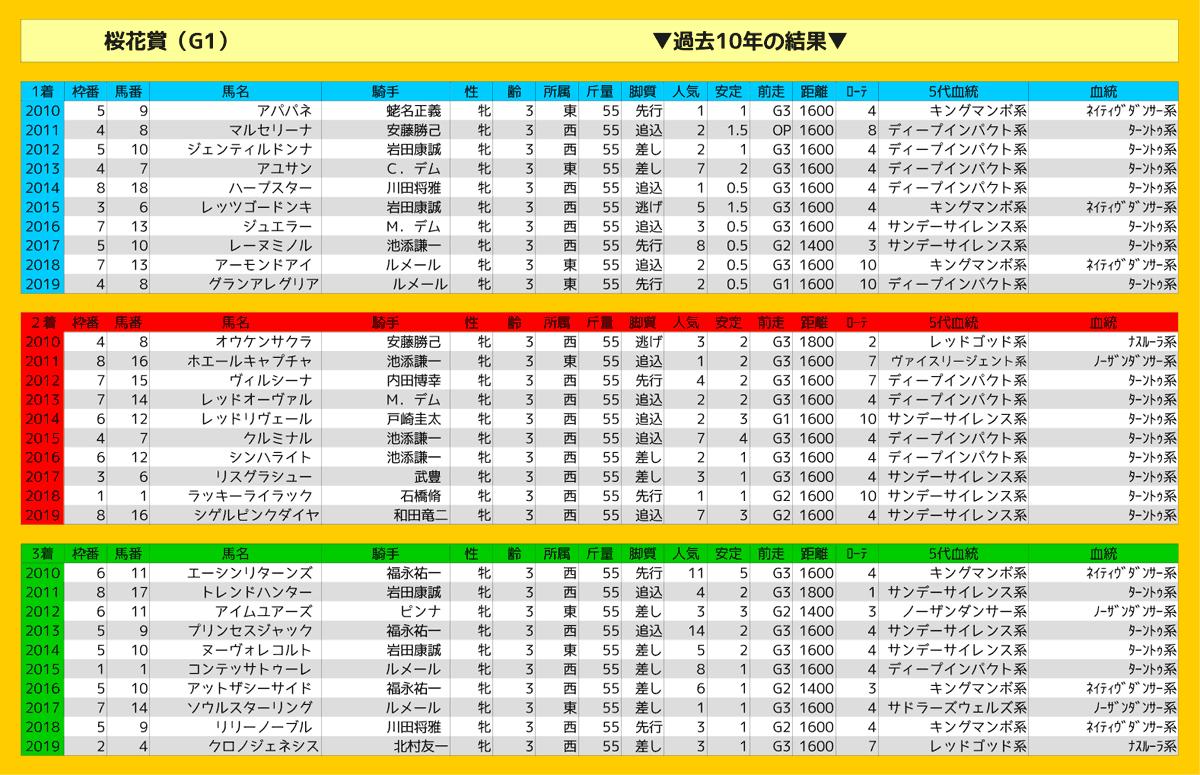 0412_結果_桜花賞2