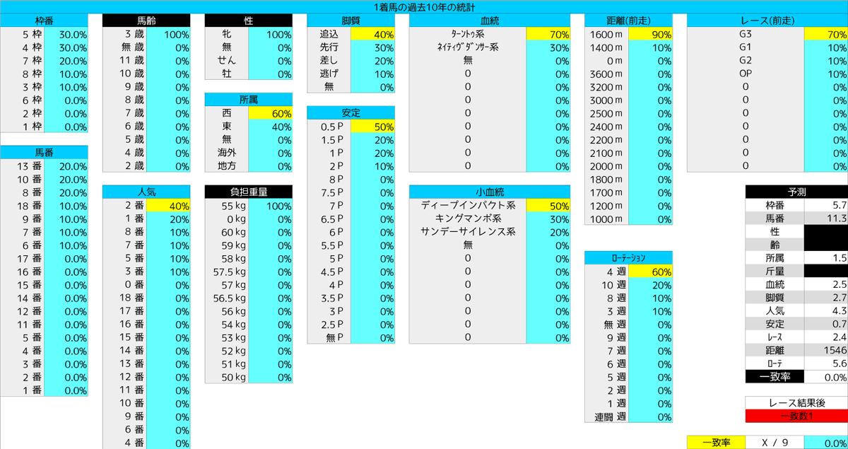 0412_統計1_桜花賞2