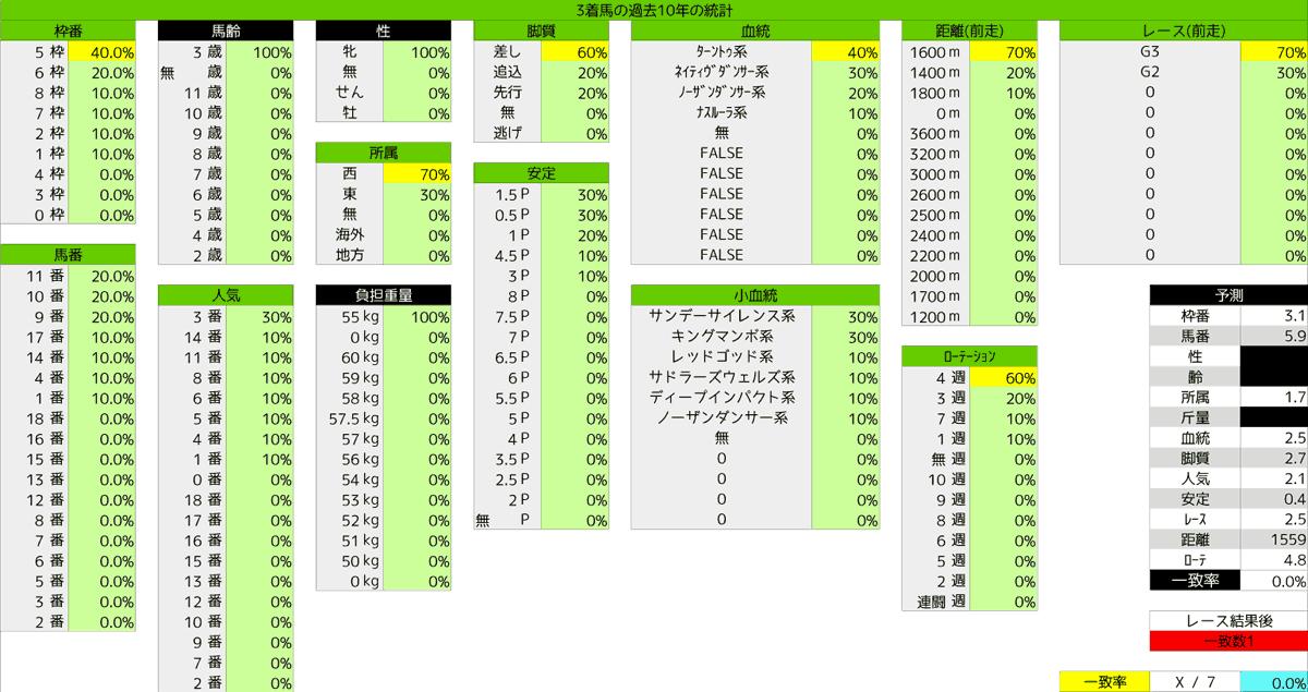 0412_統計3_桜花賞2