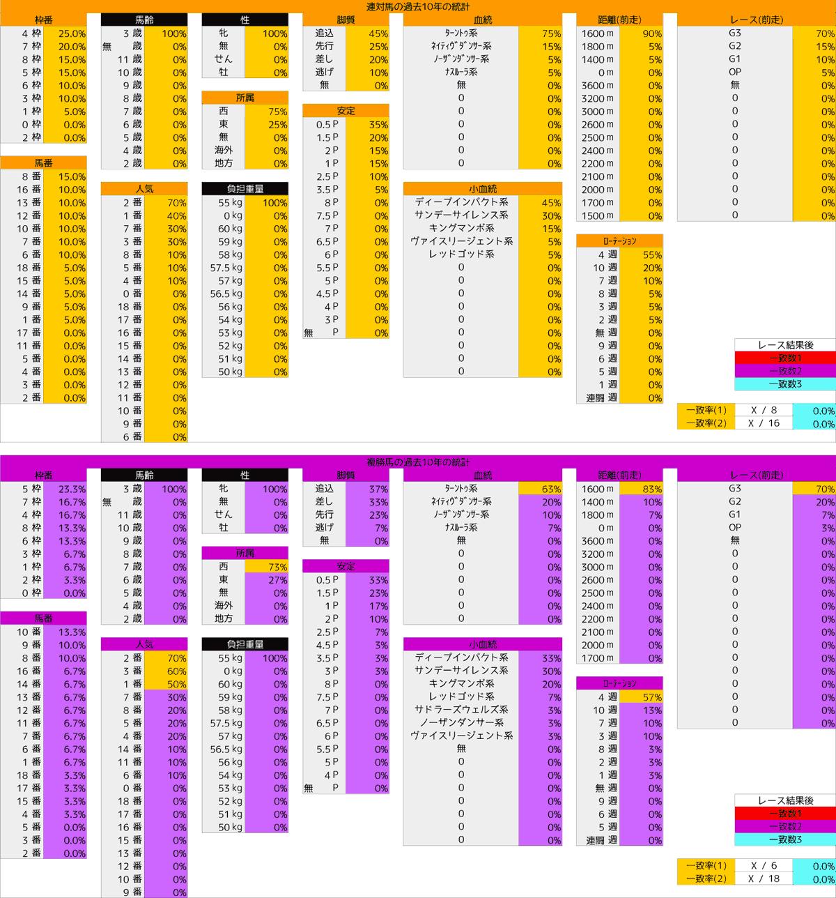 0412_統計4_桜花賞2