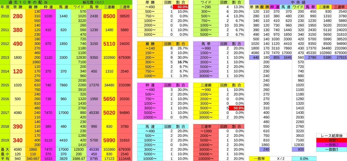 0412_配当_桜花賞2