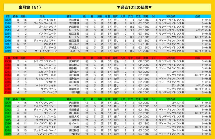 0419_結果_皐月賞