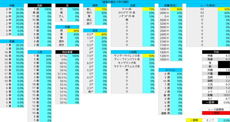 0419_統計1_皐月賞