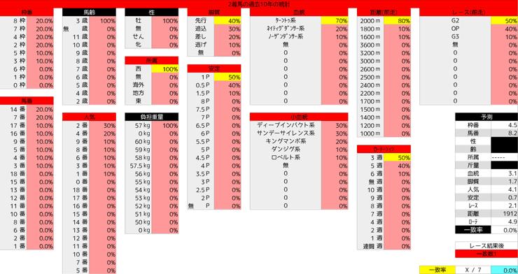 0419_統計2_皐月賞
