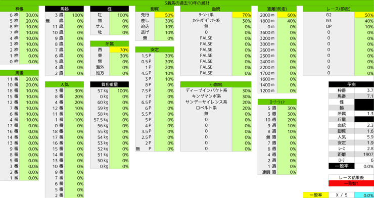 0419_統計3_皐月賞
