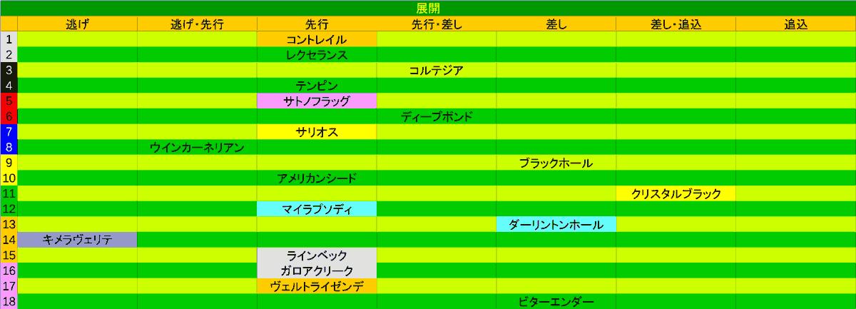 2020_展開_皐月賞1