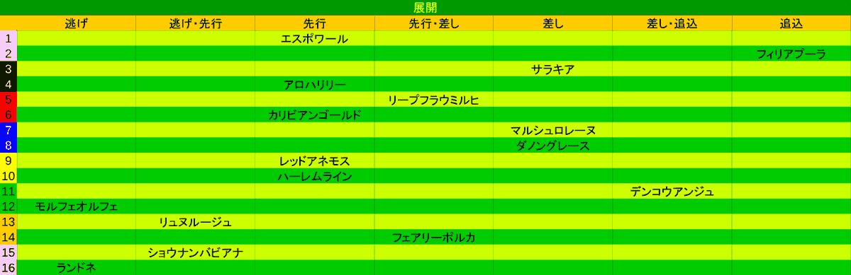 2020_展開_福島牝馬S