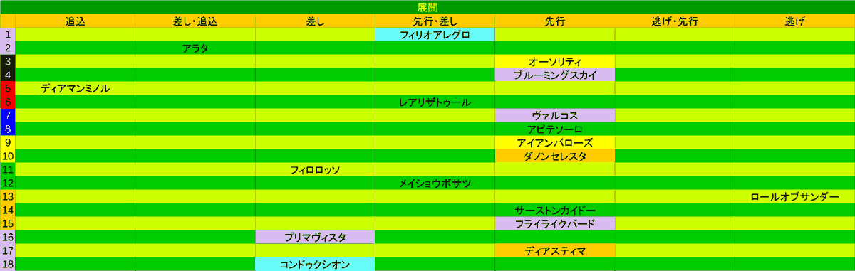 2020_展開_青葉賞