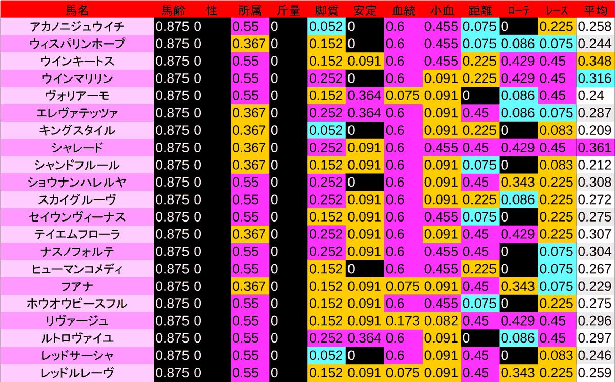 2020_数値2_フローラS