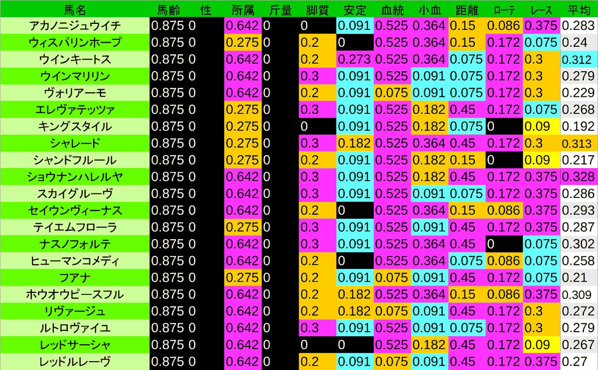 2020_数値3_フローラS