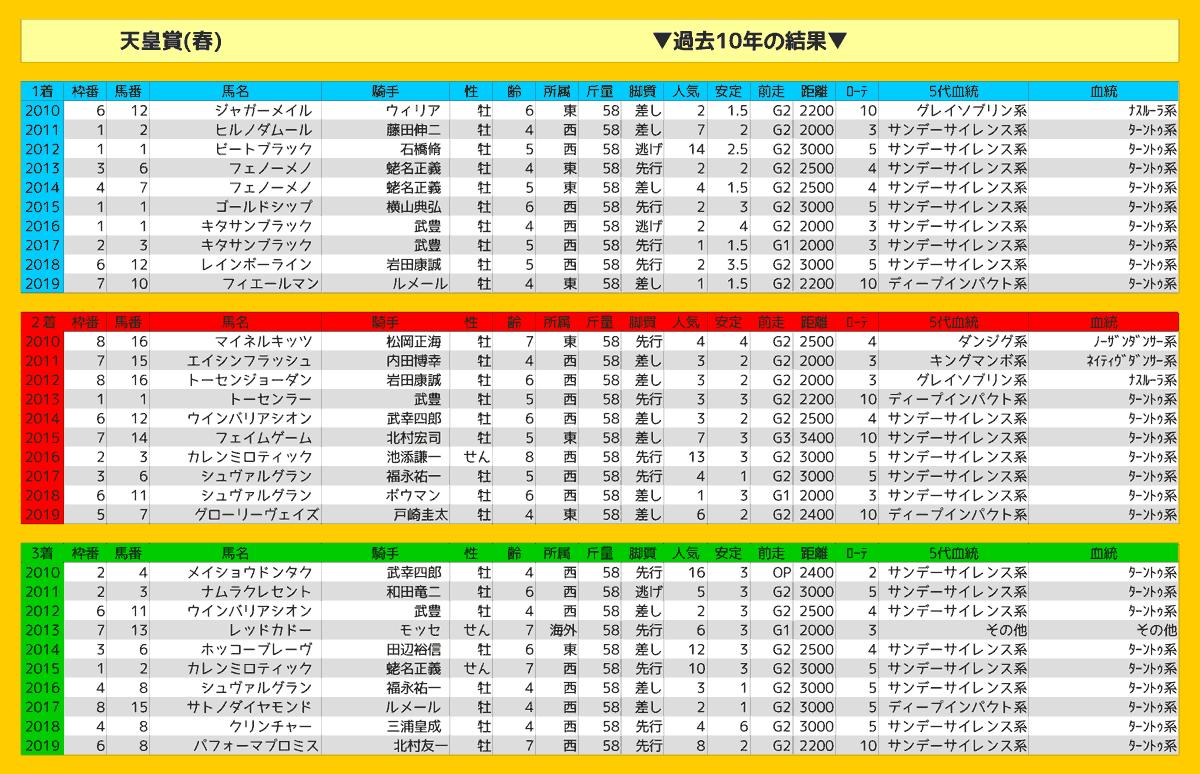 2020_結果_天皇賞(春)