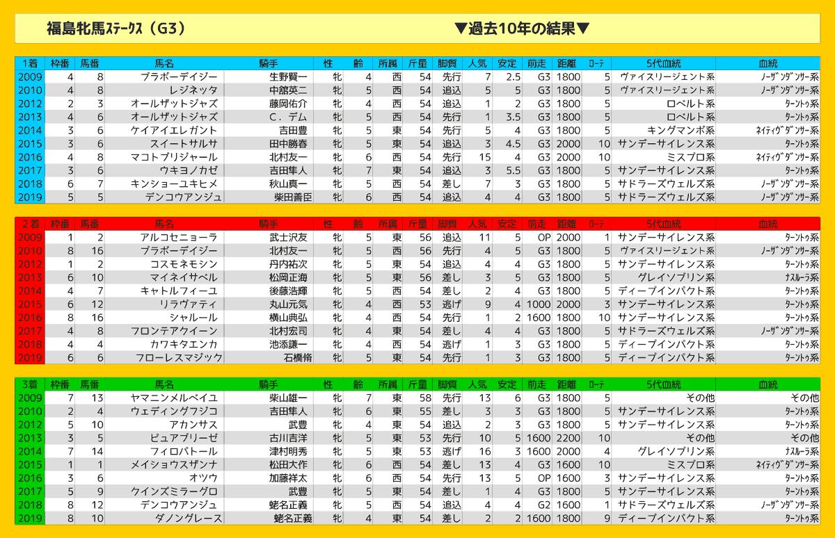 2020_結果_福島牝馬S