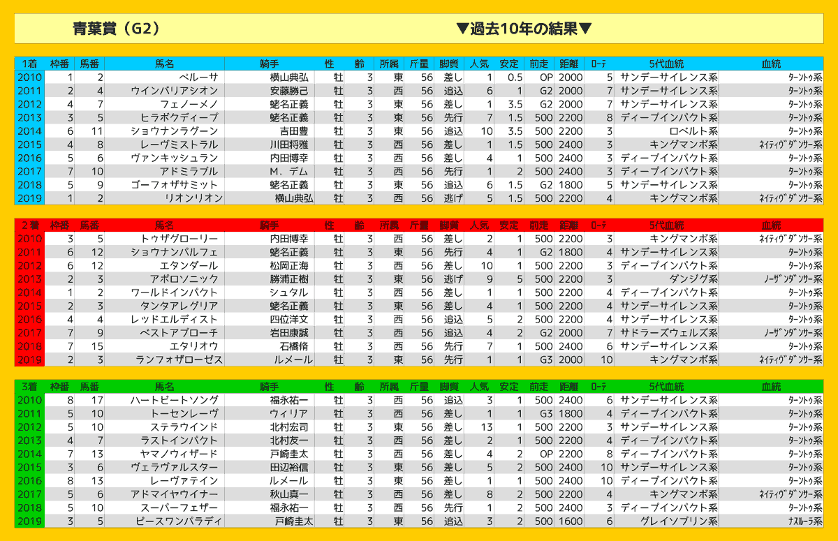 2020_結果_青葉賞