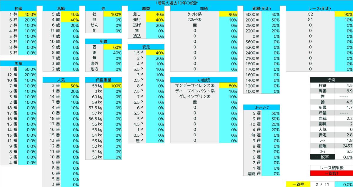 2020_統計1_天皇賞(春)