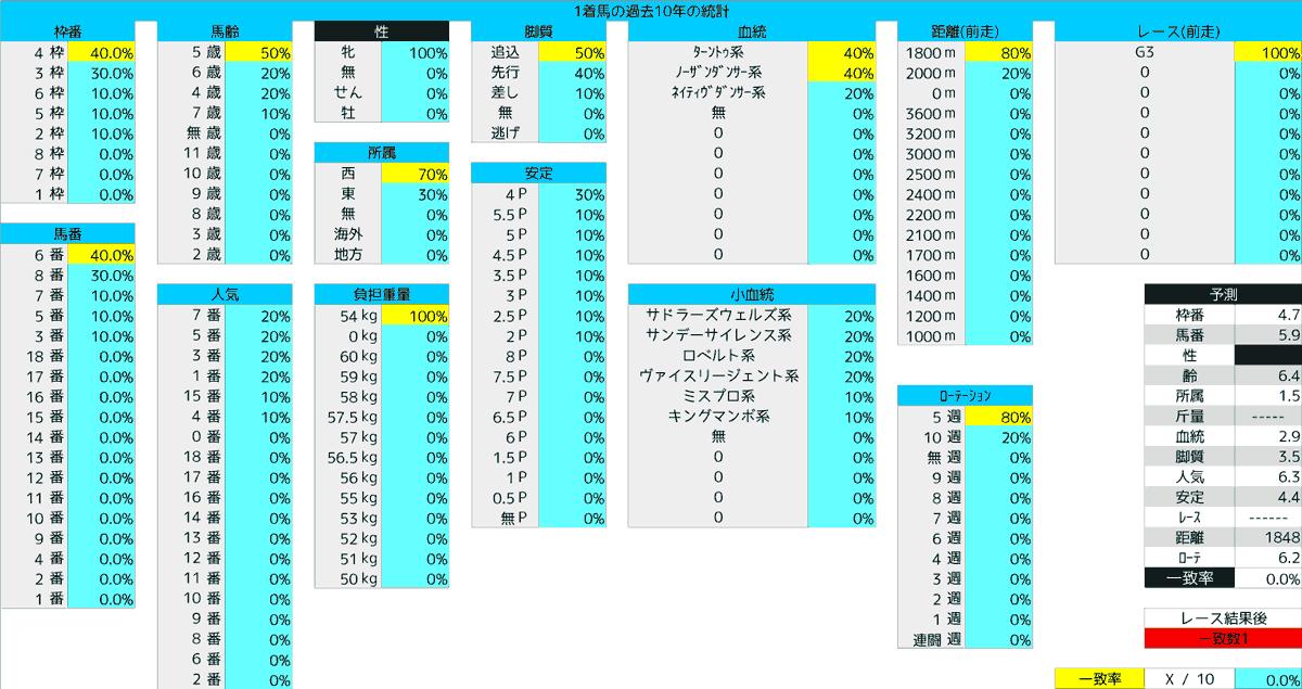 2020_統計1_福島牝馬S