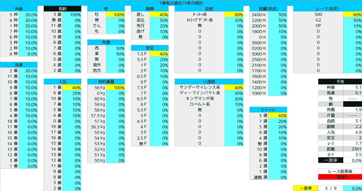 2020_統計1_青葉賞