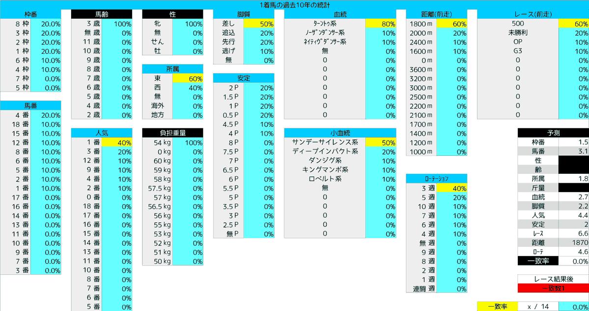 2020_統計1_フローラS