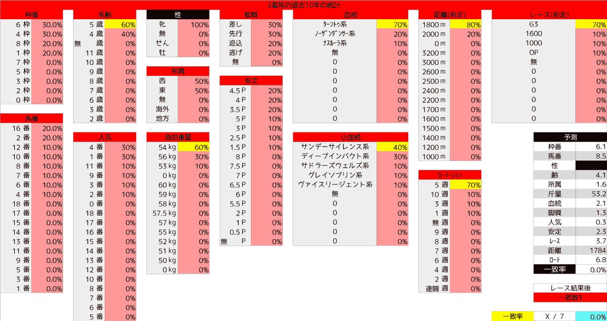 2020_統計2_福島牝馬S