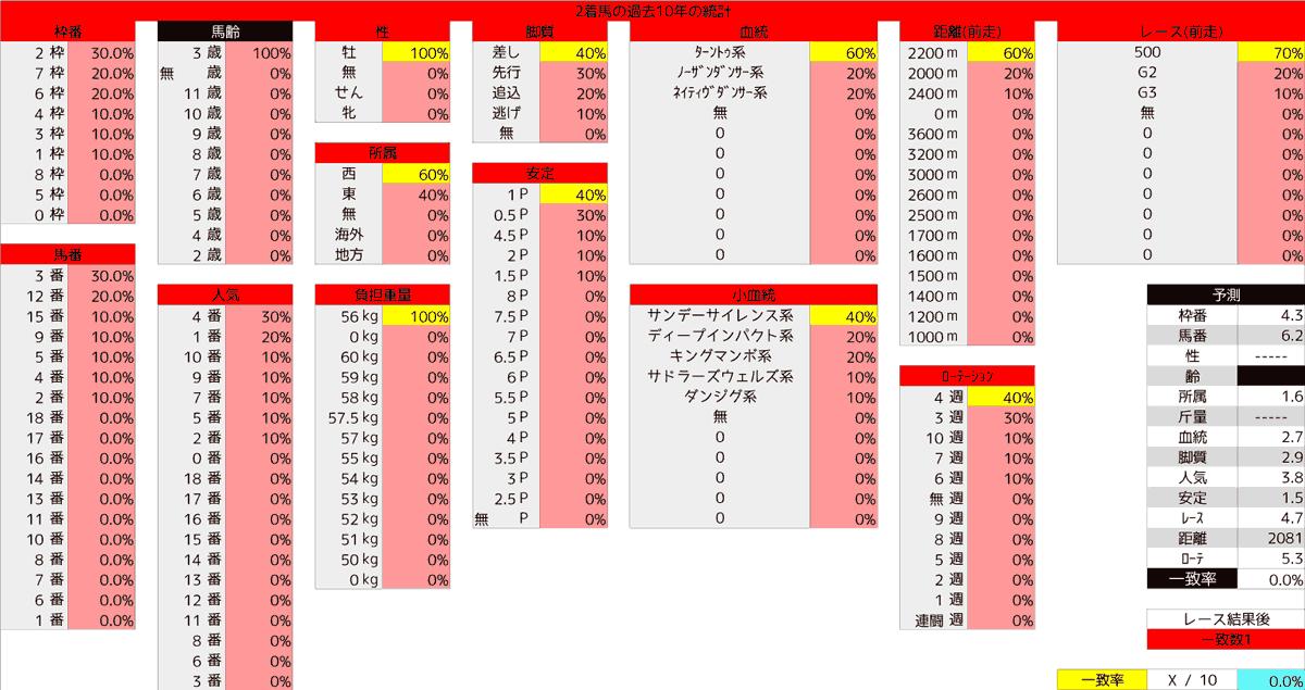 2020_統計2_青葉賞