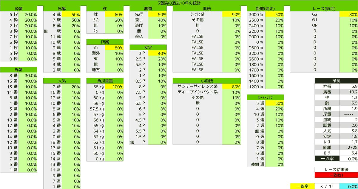 2020_統計3_天皇賞(春)