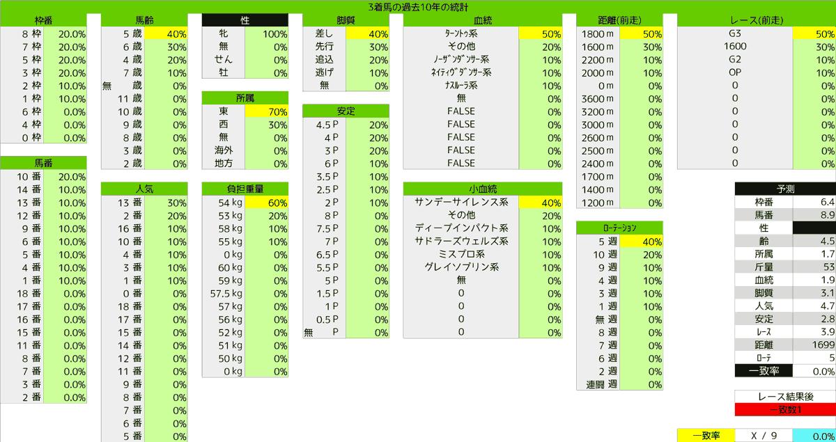 2020_統計3_福島牝馬S