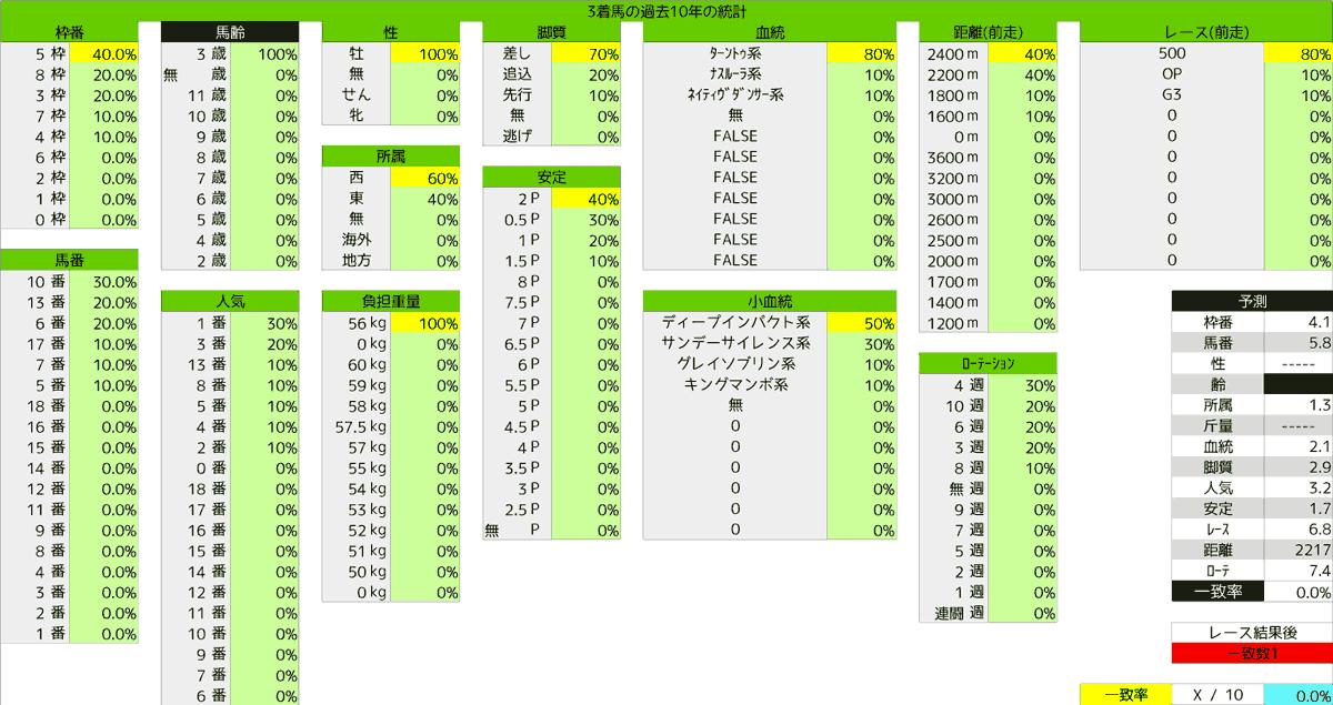 2020_統計3_青葉賞