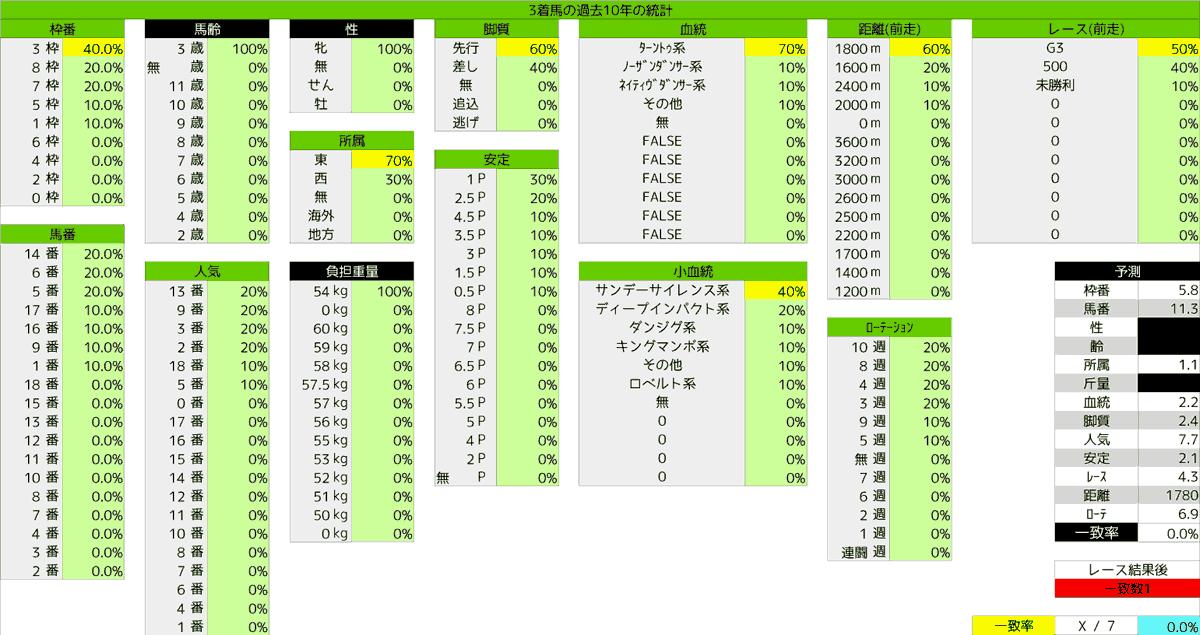 2020_統計3_フローラS