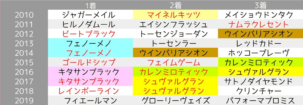 2020_オカルト1_天皇賞(春)
