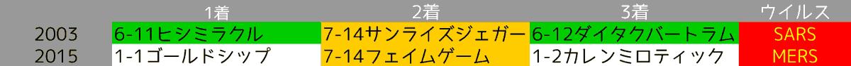 2020_オカルト2_天皇賞(春)