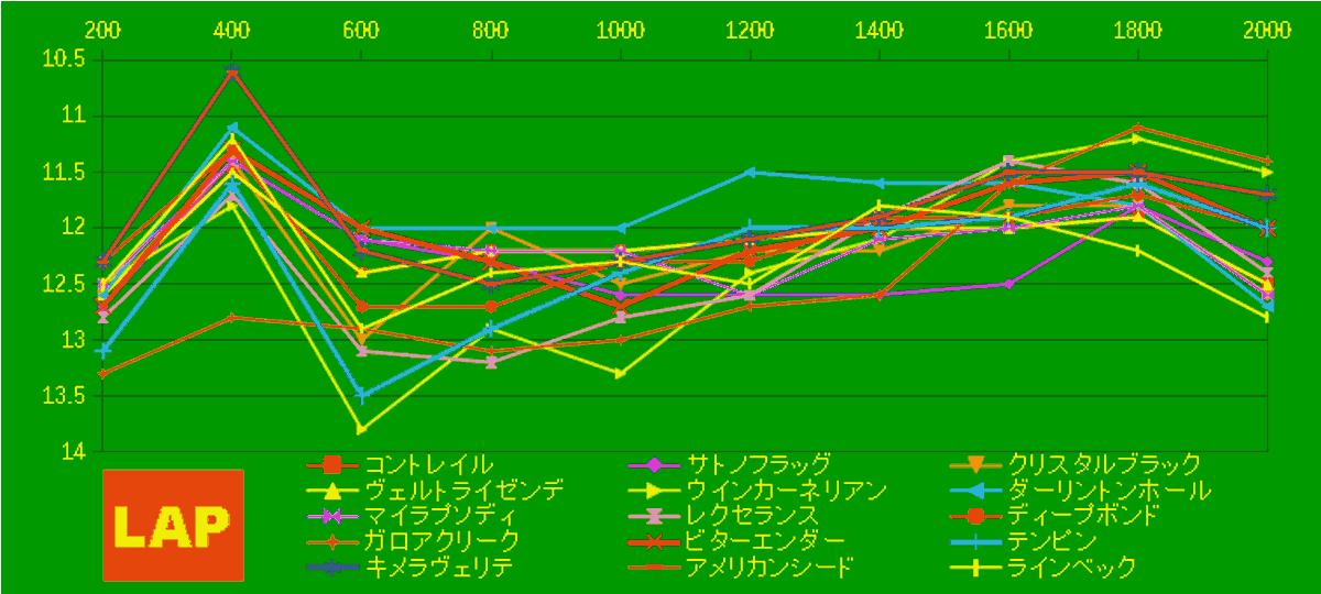 2020_LAP4_皐月賞