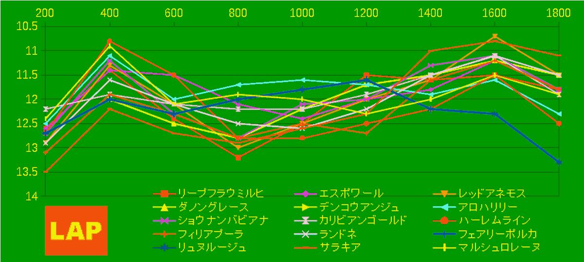 2020_LAP4_福島牝馬S