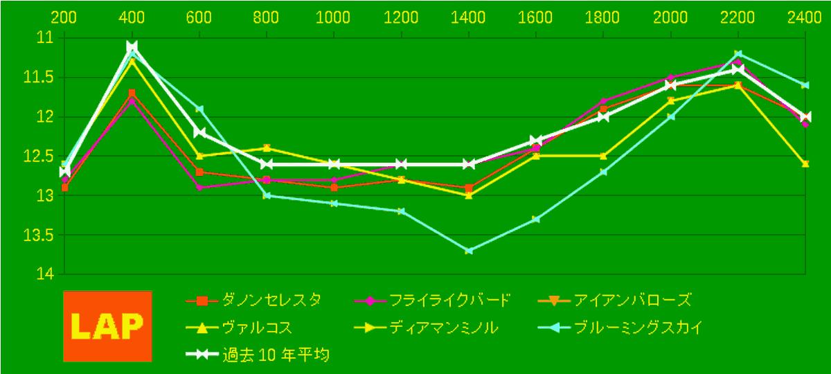2020_LAP4_青葉賞