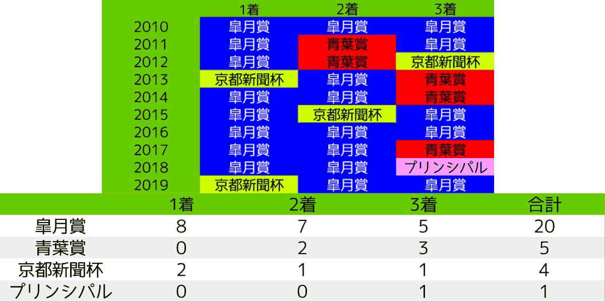 2020_予想1_日本ダービー