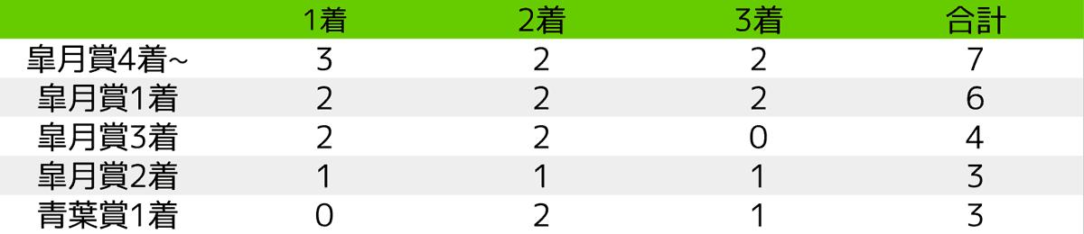 2020_予想3_日本ダービー