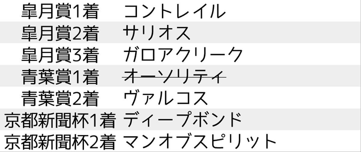 2020_予想4_日本ダービー