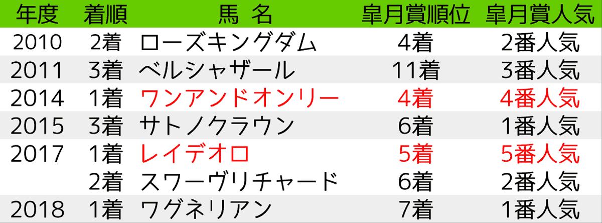 2020_予想5_日本ダービー