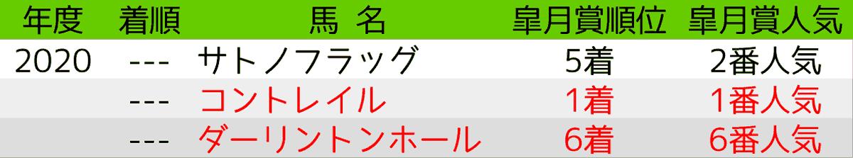 2020_予想6_日本ダービー