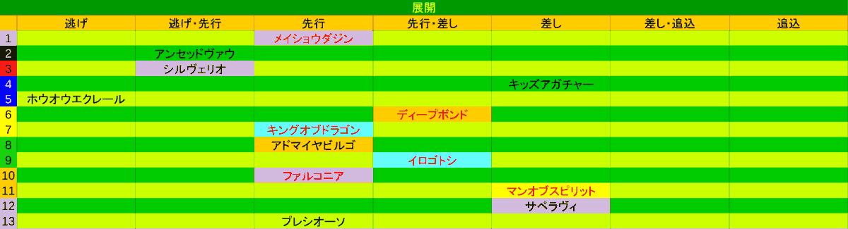 2020_展開_京都新聞杯