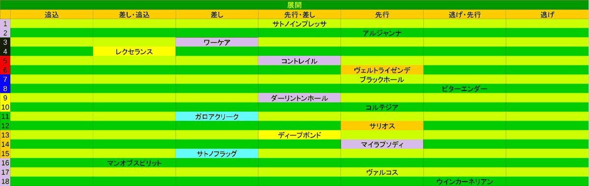 2020_展開_日本ダービー