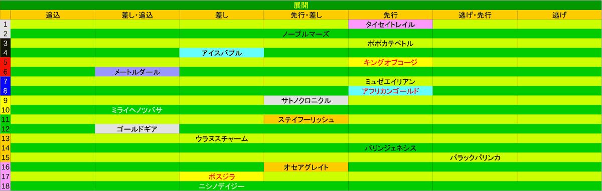 2020_展開_目黒記念1