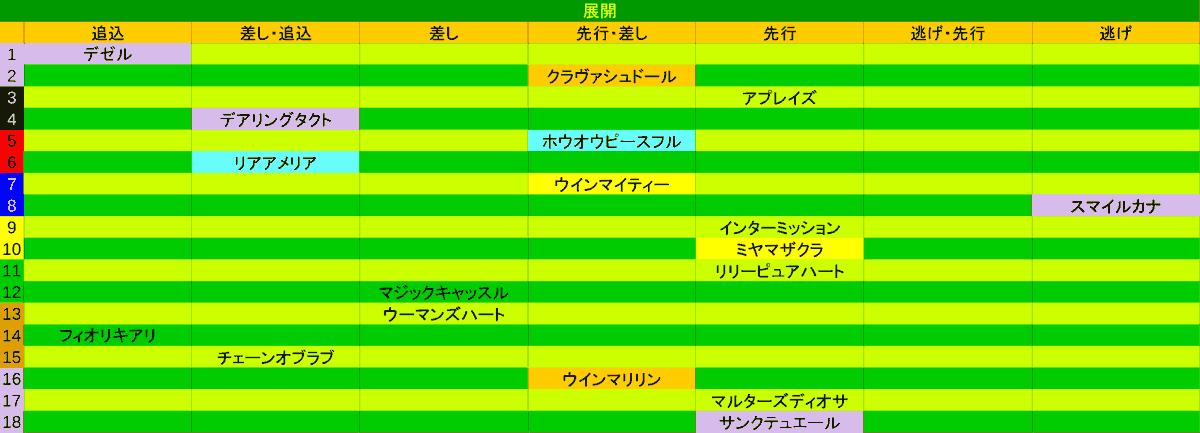 2020_展開_オークス
