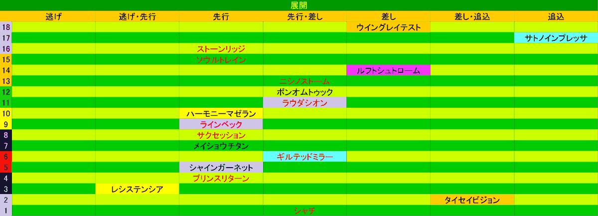 2020_展開_NHKマイル