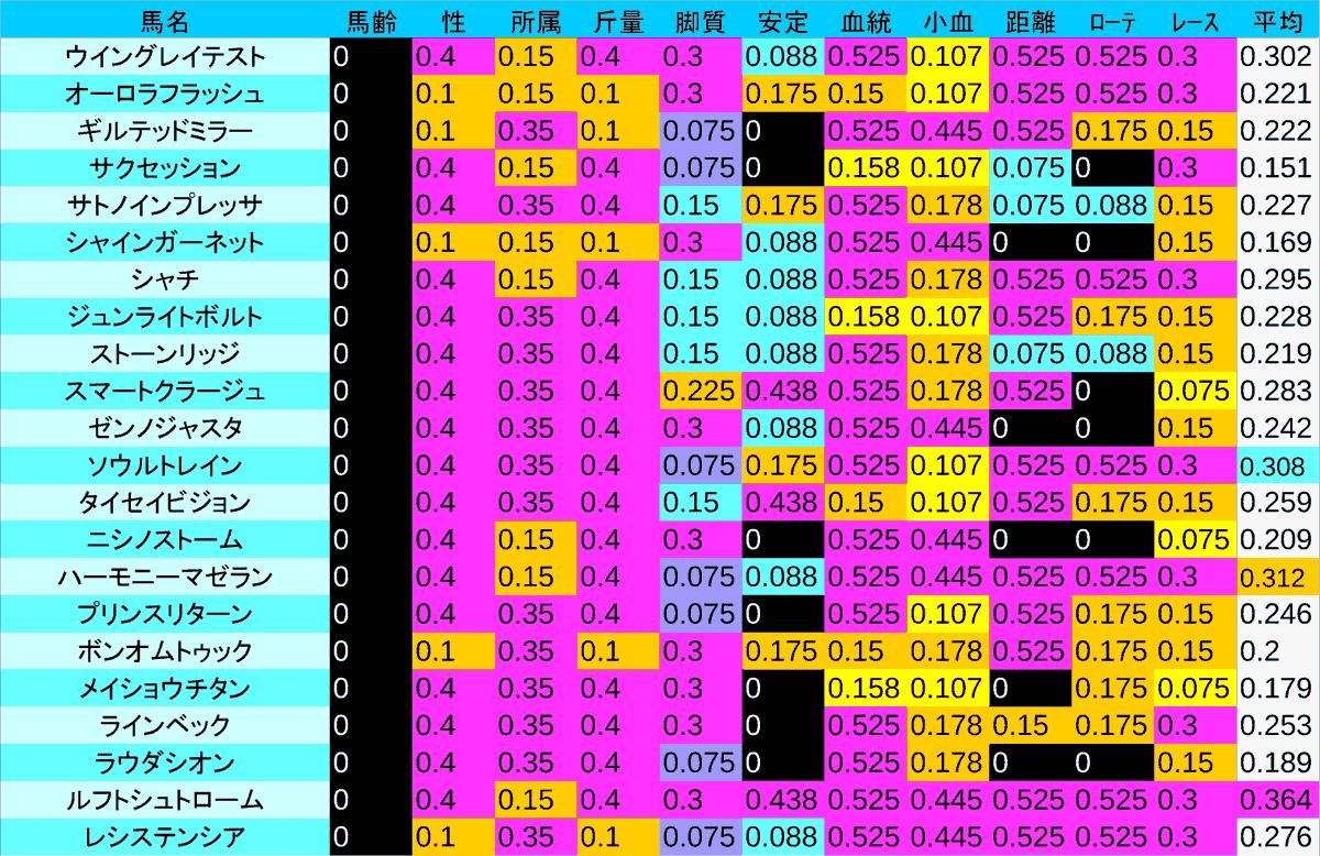 2020_数値1_NHKマイルC