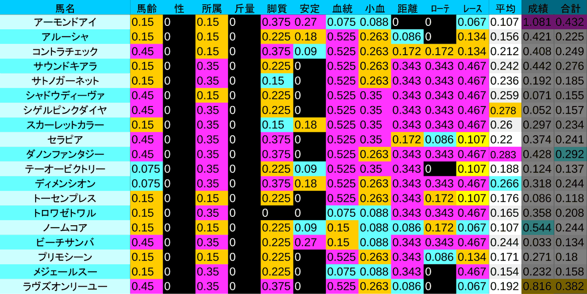 2020_数値1_VM