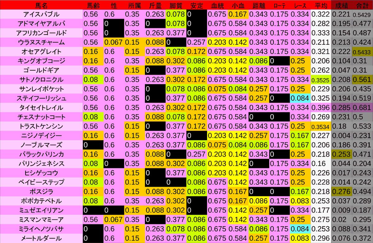 2020_数値2_目黒記念
