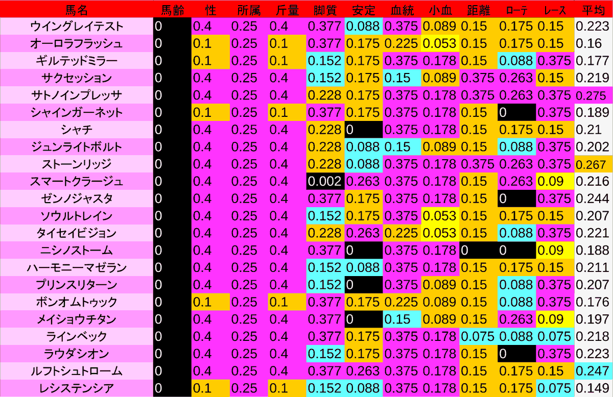 2020_数値2_NHKマイルC