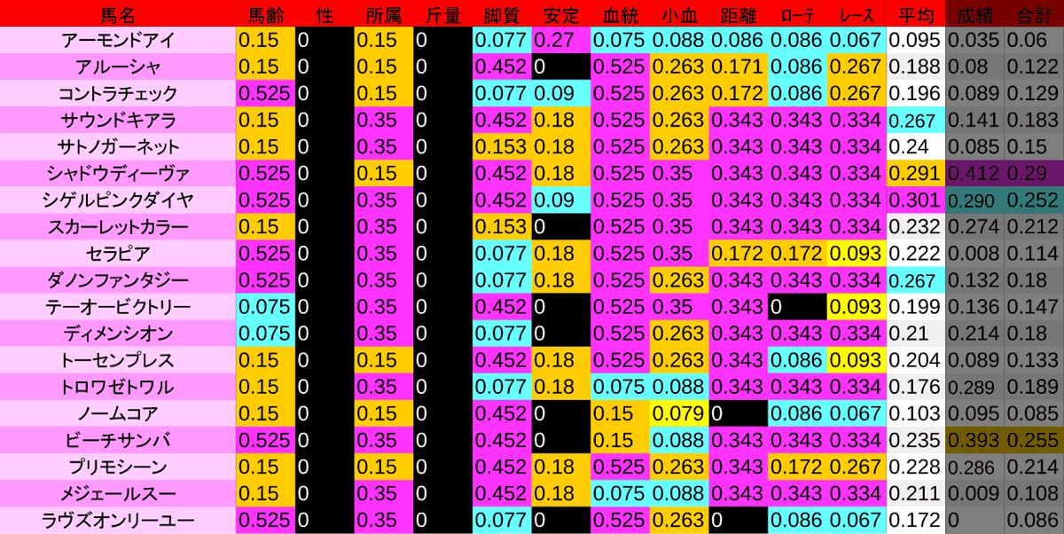 2020_数値2_VM