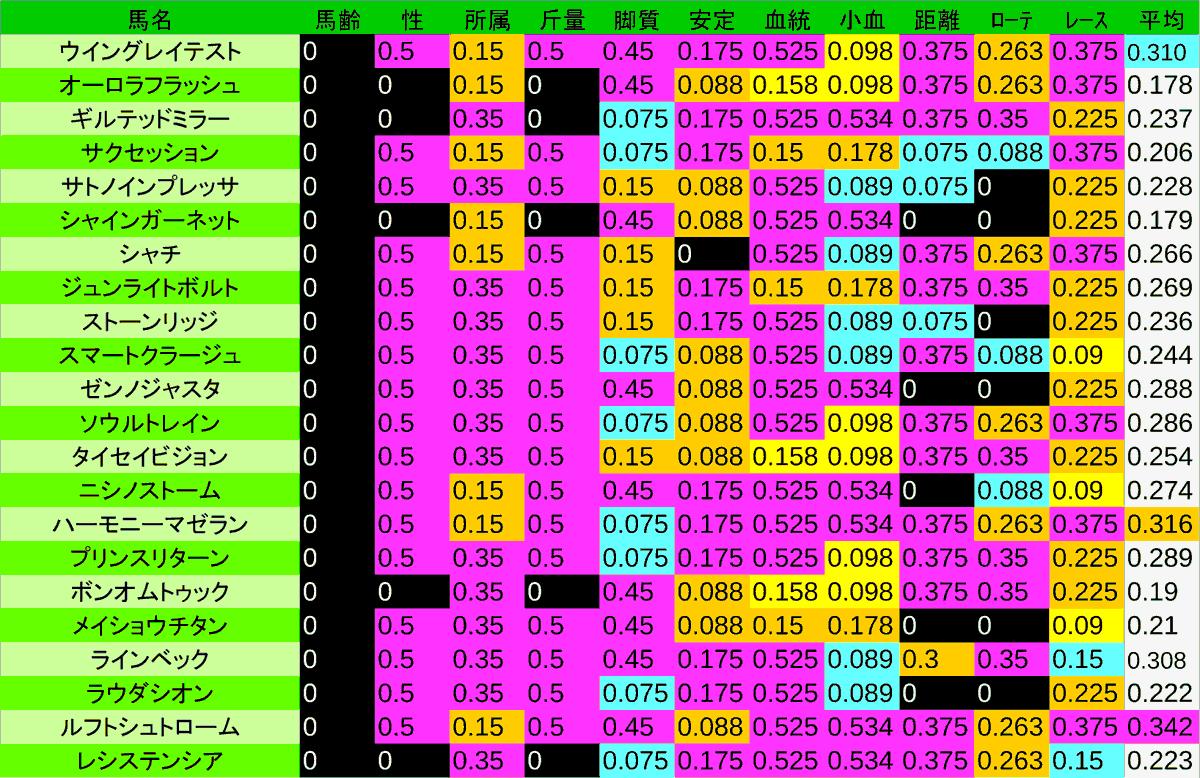 2020_数値3_NHKマイルC