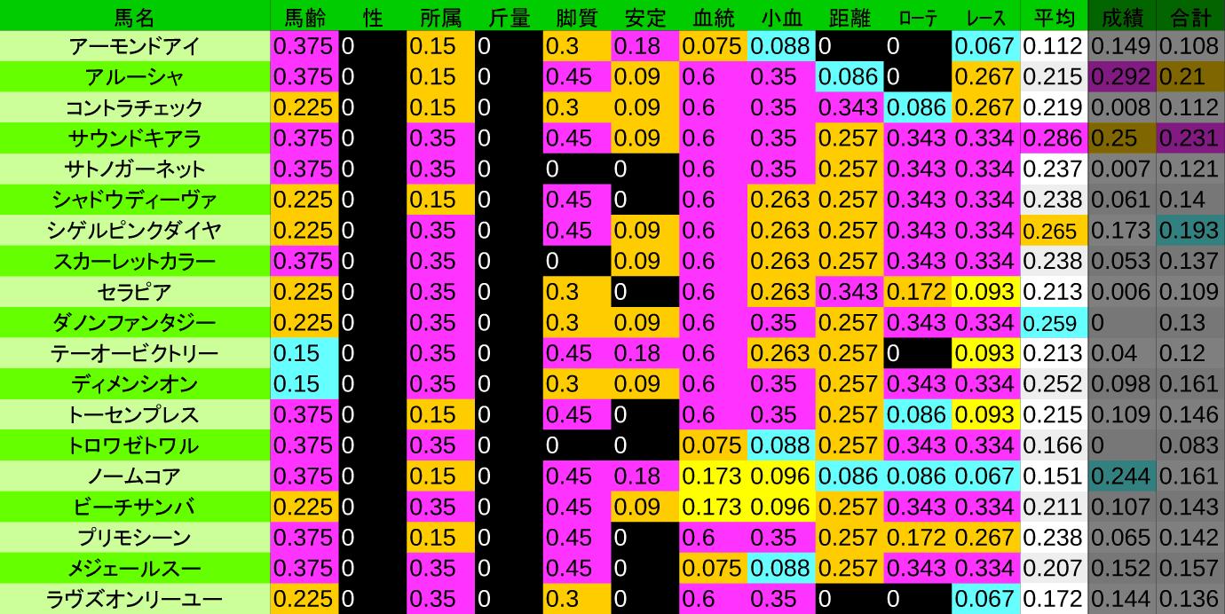 2020_数値3_VM